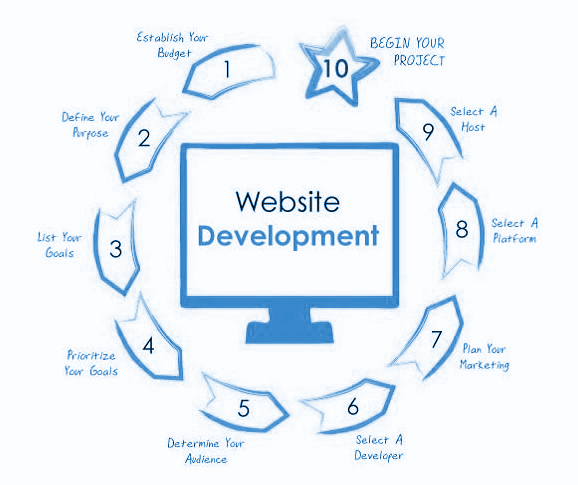 Website Design Bedford