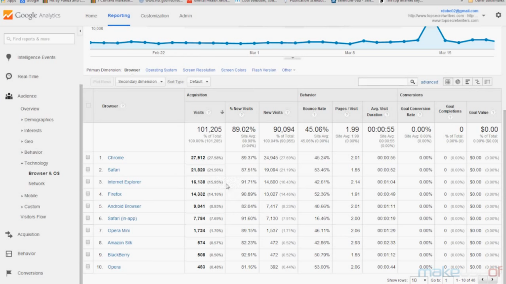 The 10 Best SEO Tools You Should Consider Using 4 Google Analytics