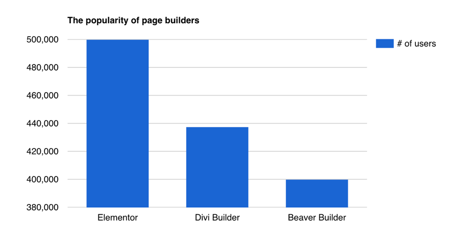 Page Builders